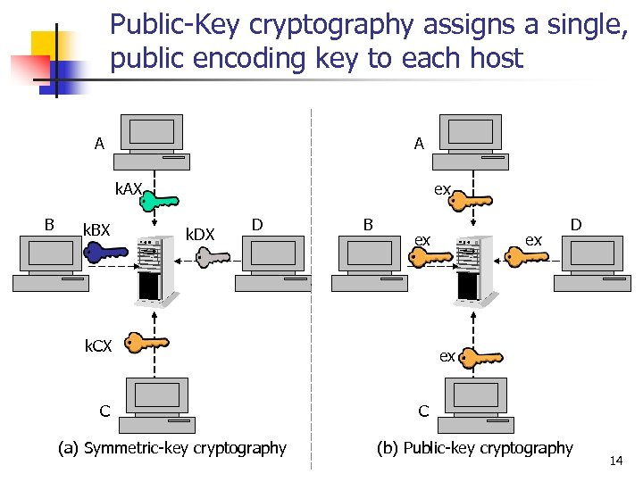 Public-Key cryptography assigns a single, public encoding key to each host A A k.