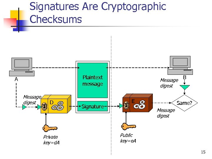 Signatures Are Cryptographic Checksums Plaintext message A Message digest D Private key=d. A Signature