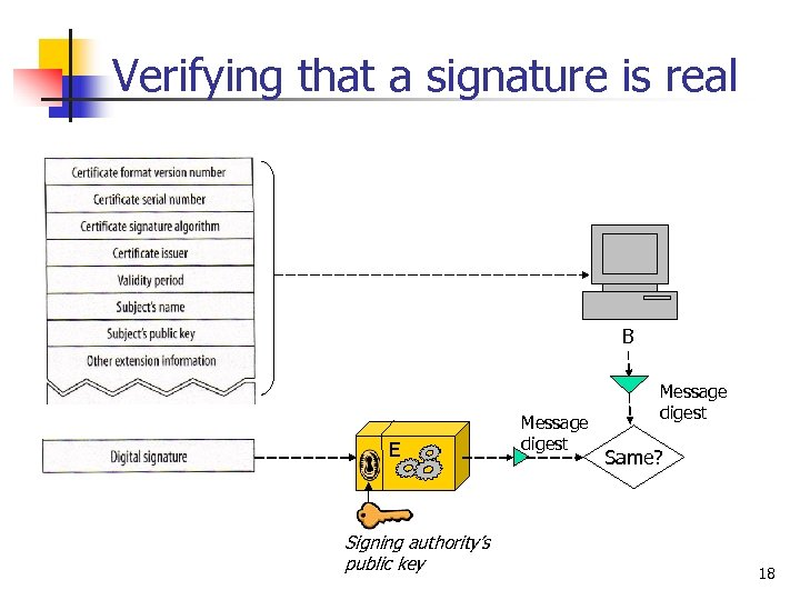 Verifying that a signature is real B E Signing authority's public key Message digest