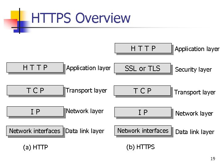 HTTPS Overview HTTP Application layer SSL or TLS Security layer TCP Transport layer IP