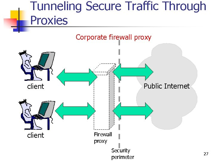 Tunneling Secure Traffic Through Proxies Corporate firewall proxy Public Internet client Firewall proxy Security