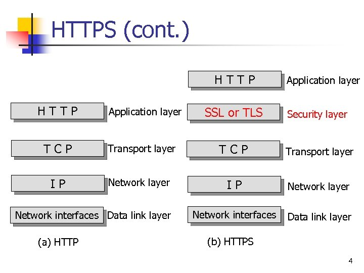 HTTPS (cont. ) HTTP Application layer SSL or TLS Security layer TCP Transport layer