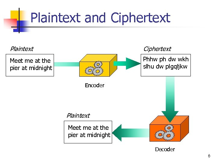 Plaintext and Ciphertext Plaintext Ciphertext Meet me at the pier at midnight Phhw ph