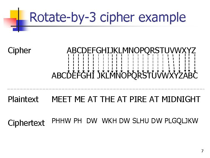Rotate-by-3 cipher example Cipher ABCDEFGHIJKLMNOPQRSTUVWXYZ ABCDEFGHI JKLMNOPQRSTUVWXYZABC Plaintext MEET ME AT THE AT PIRE