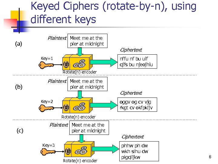 Keyed Ciphers (rotate-by-n), using different keys (a) Plaintext Meet me at the pier at