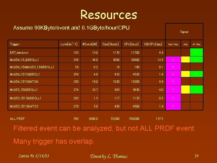 Resources Assume 90 KByte/event and 0. 1 GByte/hour/CPU Trigger Signal Lumi[nb^-1] #Event[M] Size[Gbyte] CPU[hour]