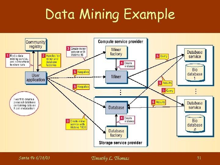 Data Mining Example Santa Fe 6/18/03 Timothy L. Thomas 51