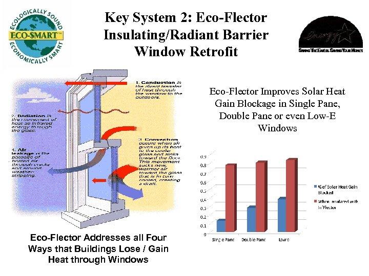 Key System 2: Eco-Flector Insulating/Radiant Barrier Window Retrofit Eco-Flector Improves Solar Heat Gain Blockage