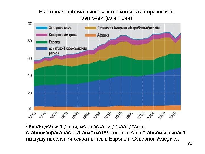 Ежегодная добыча рыбы, моллюсков и ракообразных по регионам (млн. тонн) Общая добыча рыбы, моллюсков