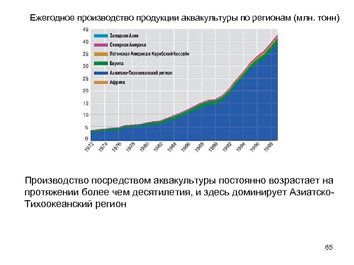 Ежегодное производство продукции аквакультуры по регионам (млн. тонн) Производство посредством аквакультуры постоянно возрастает на