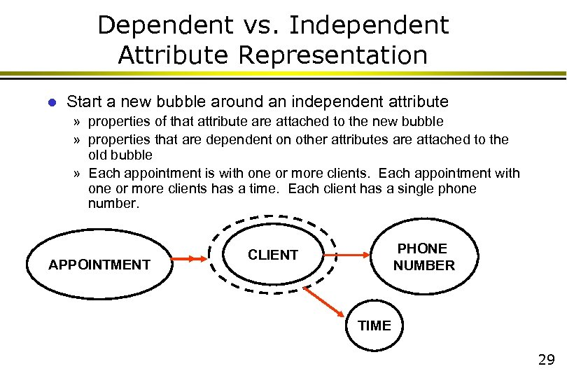 Dependent vs. Independent Attribute Representation l Start a new bubble around an independent attribute