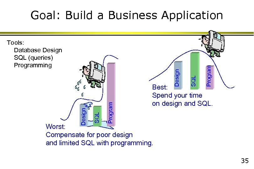 Program SQL Design Tools: Database Design SQL (queries) Programming Program Goal: Build a Business