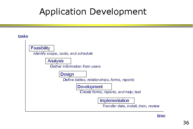 Application Development tasks Feasibility Identify scope, costs, and schedule Analysis Gather information from users