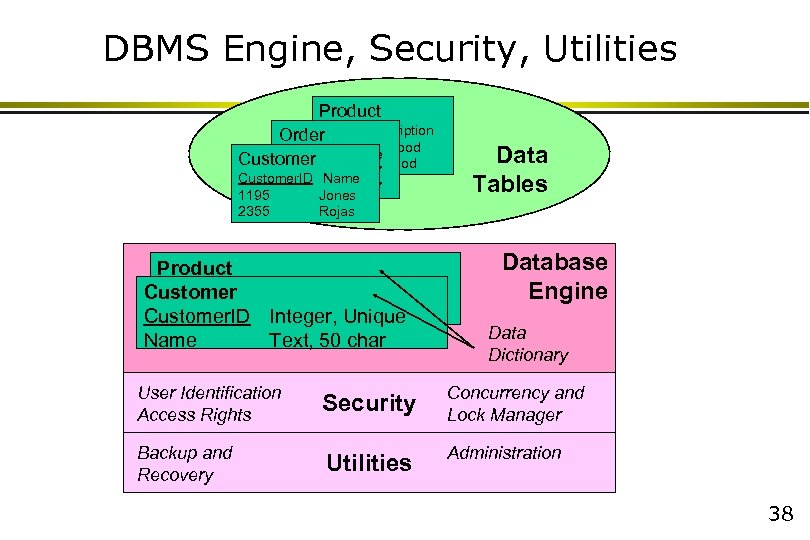 DBMS Engine, Security, Utilities Product Item. ID Description Order 887 Dog food Order. ID