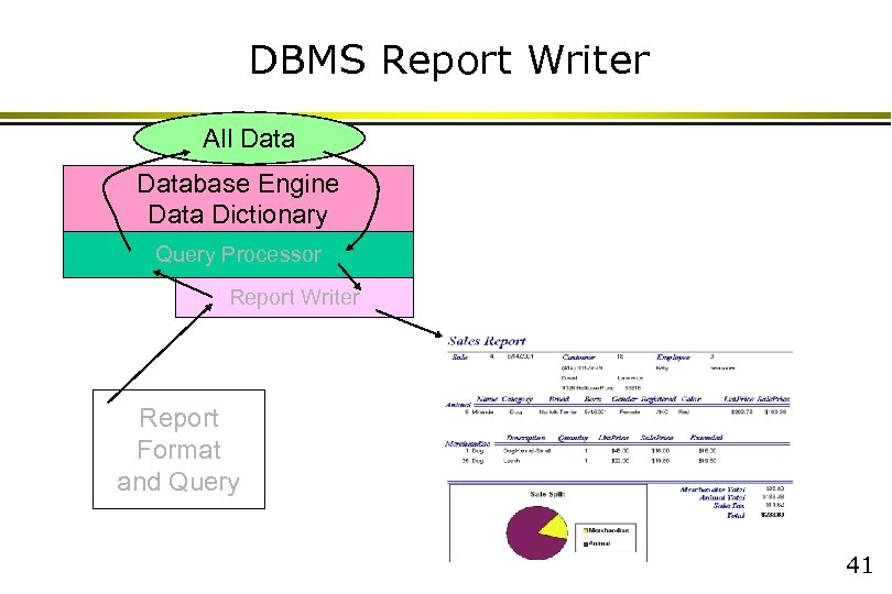 DBMS Report Writer All Database Engine Data Dictionary Query Processor Report Writer Report Format