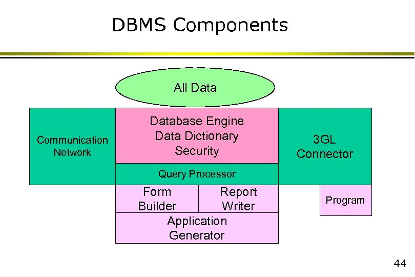 DBMS Components All Data Communication Network Database Engine Data Dictionary Security 3 GL Connector