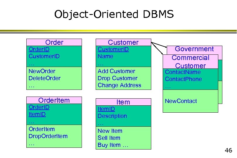 Object-Oriented DBMS Order. ID Customer. ID … New. Order Delete. Order … Order. Item