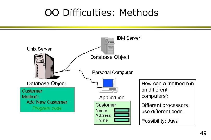 OO Difficulties: Methods IBM Server Unix Server Database Object Personal Computer Database Object Customer