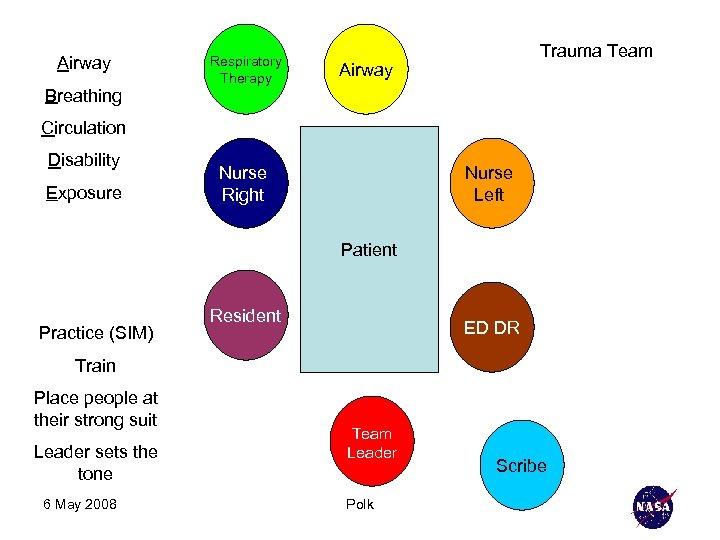 Airway Breathing Respiratory Therapy Trauma Team Airway Circulation Disability Exposure Nurse Right Nurse Left