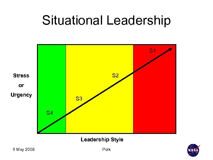 Situational Leadership S 1 Stress S 2 or Urgency S 3 S 4 Leadership