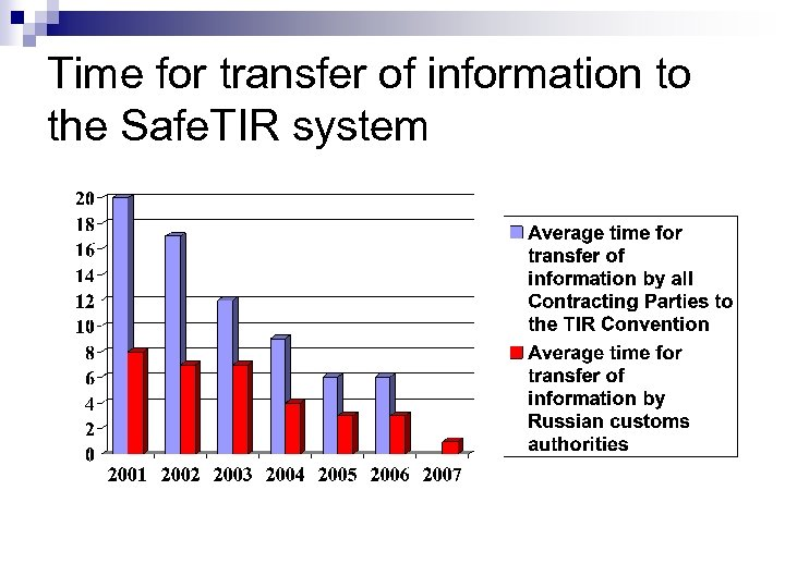 Time for transfer of information to the Safe. TIR system