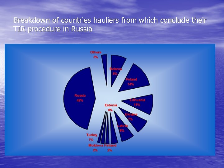 Breakdown of countries hauliers from which conclude their TIR procedure in Russia
