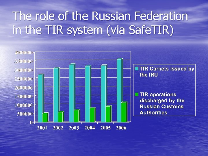 The role of the Russian Federation in the TIR system (via Safe. TIR)