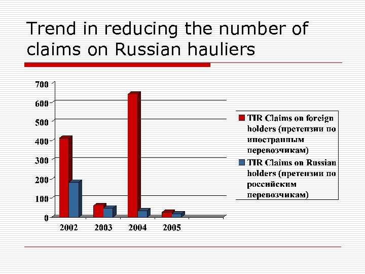 Trend in reducing the number of claims on Russian hauliers