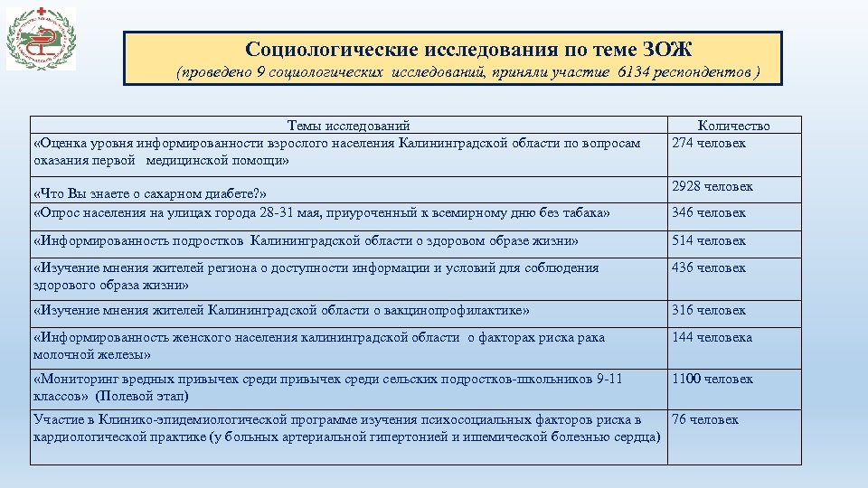Социологические исследования по теме ЗОЖ (проведено 9 социологических исследований, приняли участие 6134 респондентов )