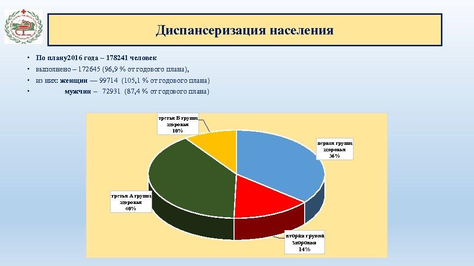 Диспансеризация населения По плану2016 года – 178241 человек выполнено – 172645 (96, 9 %
