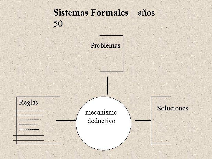 Sistemas Formales años 50 Problemas Reglas _______________. . . . _______________ mecanismo deductivo Soluciones