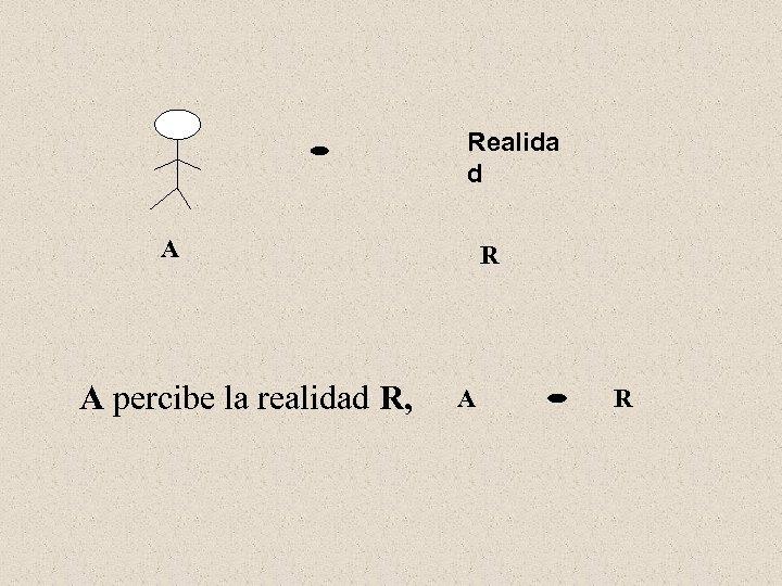 Realida d A A percibe la realidad R, R A R