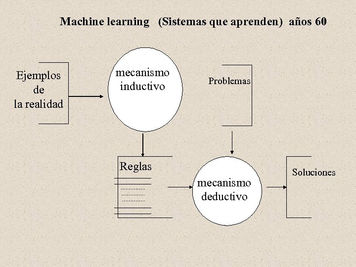 Machine learning (Sistemas que aprenden) años 60 Ejemplos de la realidad mecanismo inductivo Problemas