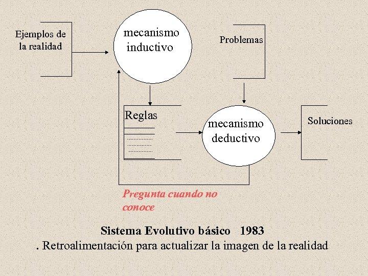 Ejemplos de la realidad mecanismo inductivo Reglas ____________. . . . ______ Problemas mecanismo