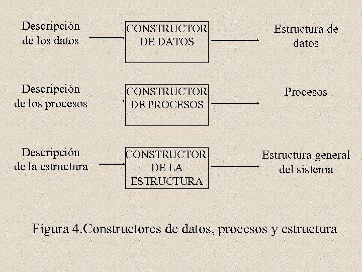 Descripción de los datos CONSTRUCTOR DE DATOS Estructura de datos Descripción de los procesos