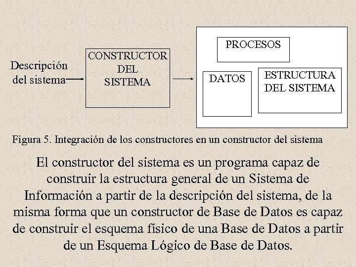 Descripción del sistema CONSTRUCTOR DEL SISTEMA PROCESOS DATOS ESTRUCTURA DEL SISTEMA Figura 5. Integración
