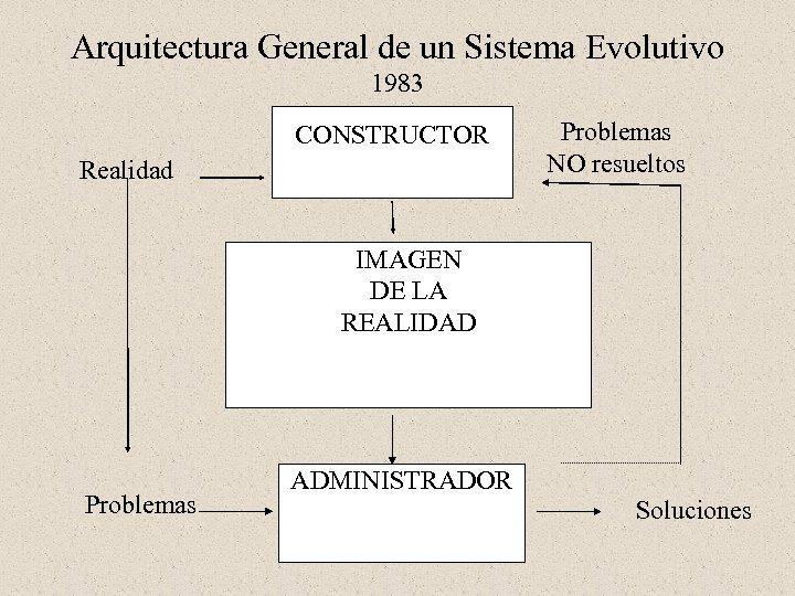 Arquitectura General de un Sistema Evolutivo 1983 CONSTRUCTOR Realidad Problemas NO resueltos IMAGEN DE