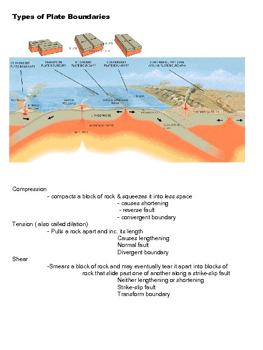 Types of Plate Boundaries Compression - compacts a block of rock & squeezes it