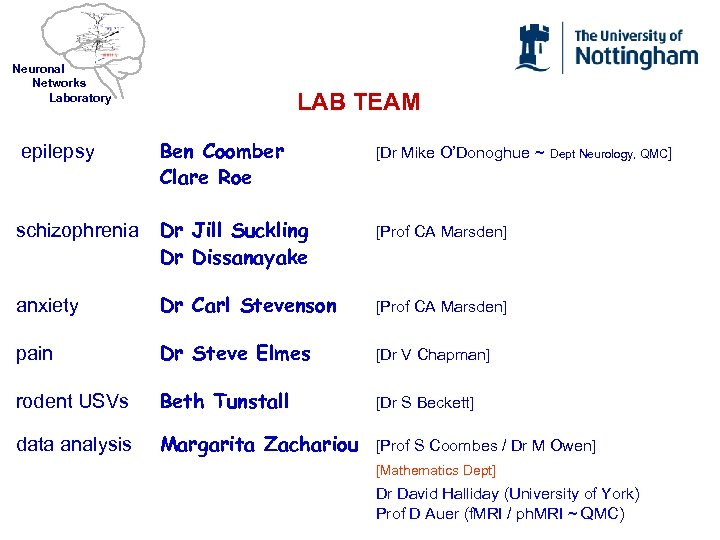 Neuronal Networks Laboratory LAB TEAM epilepsy Ben Coomber Clare Roe [Dr Mike O'Donoghue ~