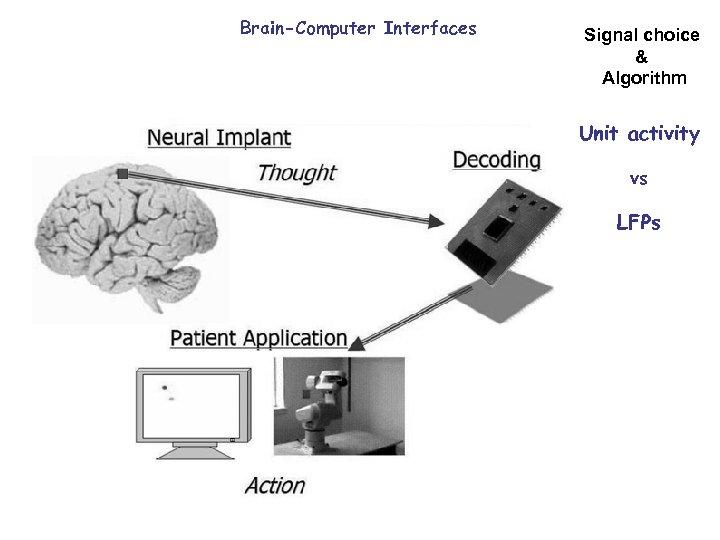 Brain-Computer Interfaces Signal choice & Algorithm Unit activity vs LFPs