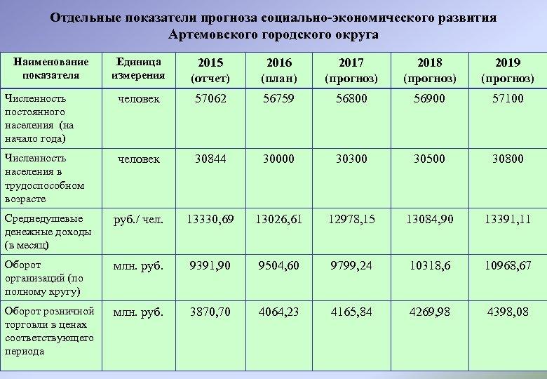 Отдельные показатели прогноза социально-экономического развития Артемовского городского округа Наименование показателя Единица измерения 2015 (отчет)