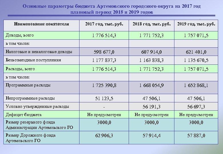 Основные параметры бюджета Артемовского городского округа на 2017 год плановый период 2018 и 2019