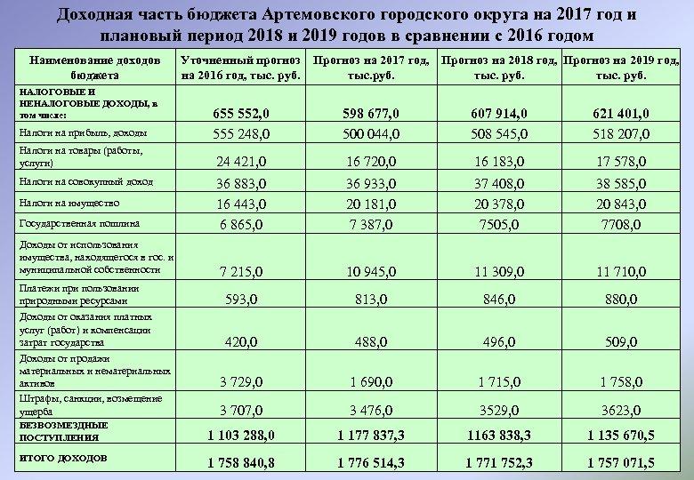 Доходная часть бюджета Артемовского городского округа на 2017 год и плановый период 2018 и