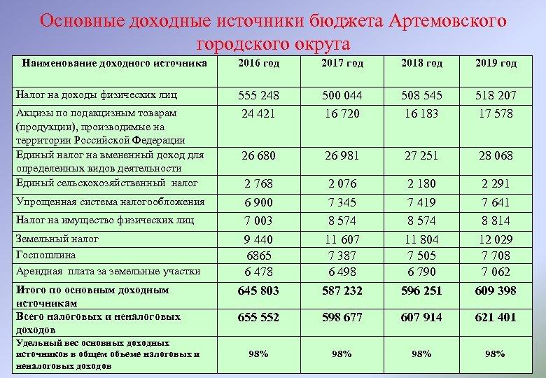 Основные доходные источники бюджета Артемовского городского округа Наименование доходного источника Налог на доходы физических