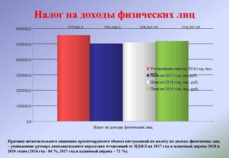 Налог на доходы физических лиц 600000. 0 555248. 0 500, 044. 0 508, 545.