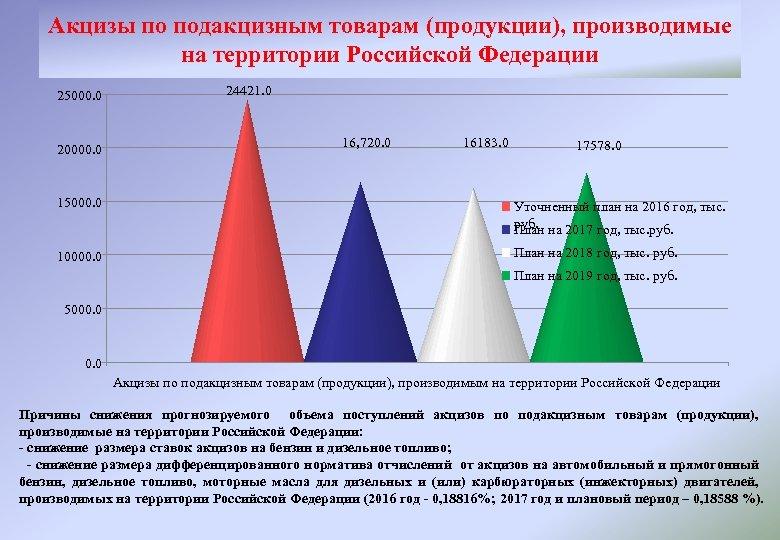 Акцизы по подакцизным товарам (продукции), производимые на территории Российской Федерации 25000. 0 20000. 0