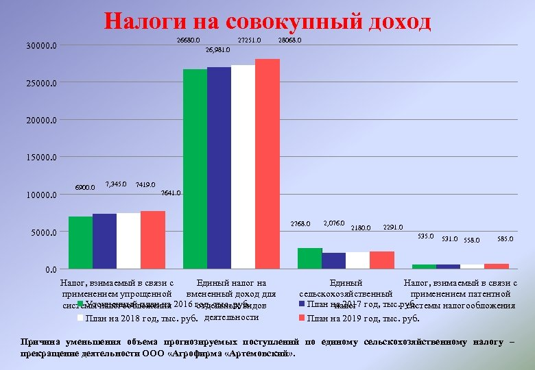 Налоги на совокупный доход 26680. 0 30000. 0 27251. 0 28068. 0 26, 981.
