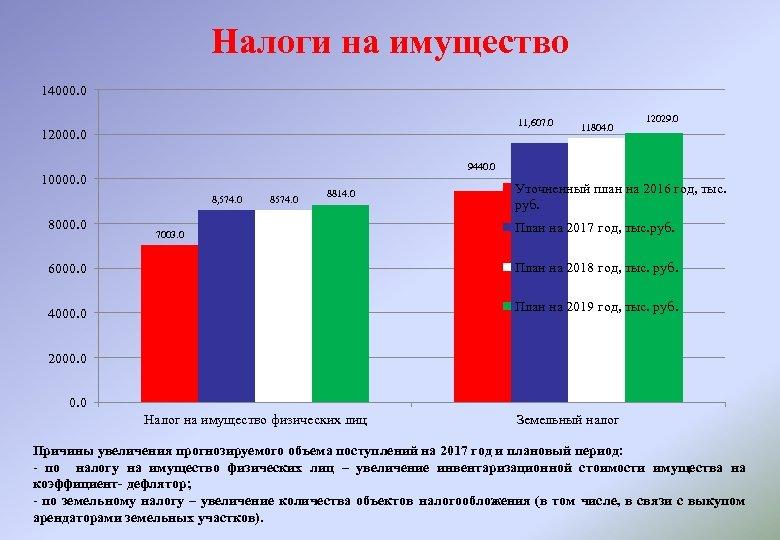 Налоги на имущество 14000. 0 11, 607. 0 12000. 0 12029. 0 9440. 0