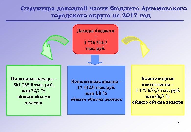 Структура доходной части бюджета Артемовского городского округа на 2017 год Доходы бюджета – 1