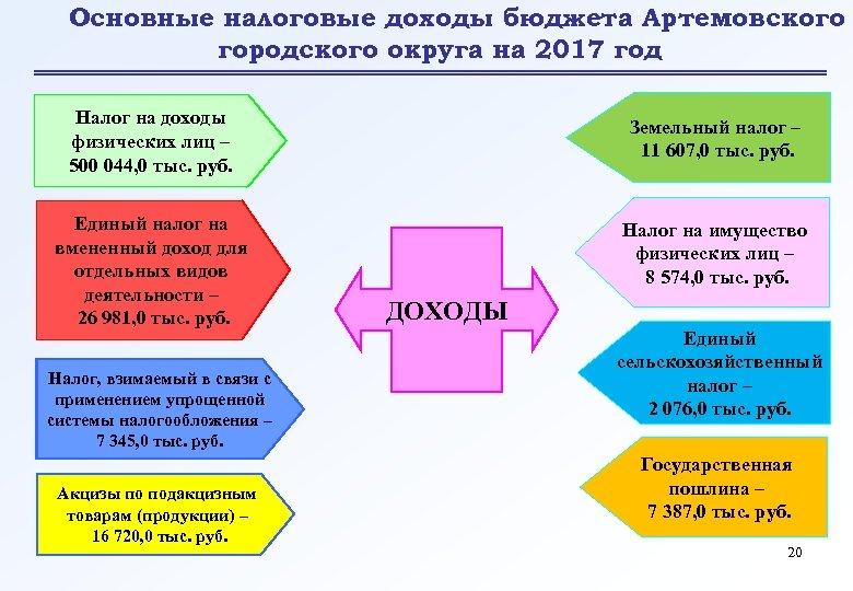 Основные налоговые доходы бюджета Артемовского городского округа на 2017 год Налог на доходы физических